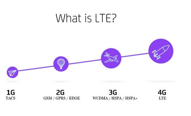 LTE là gì